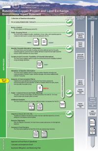 Thumbnail image of NEPA process status document